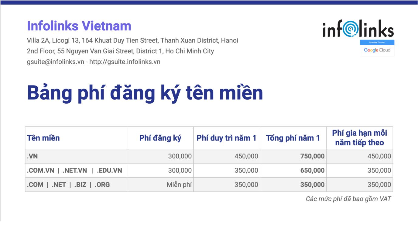 Bảng giá đăng ký tên miền tại Infolinks
