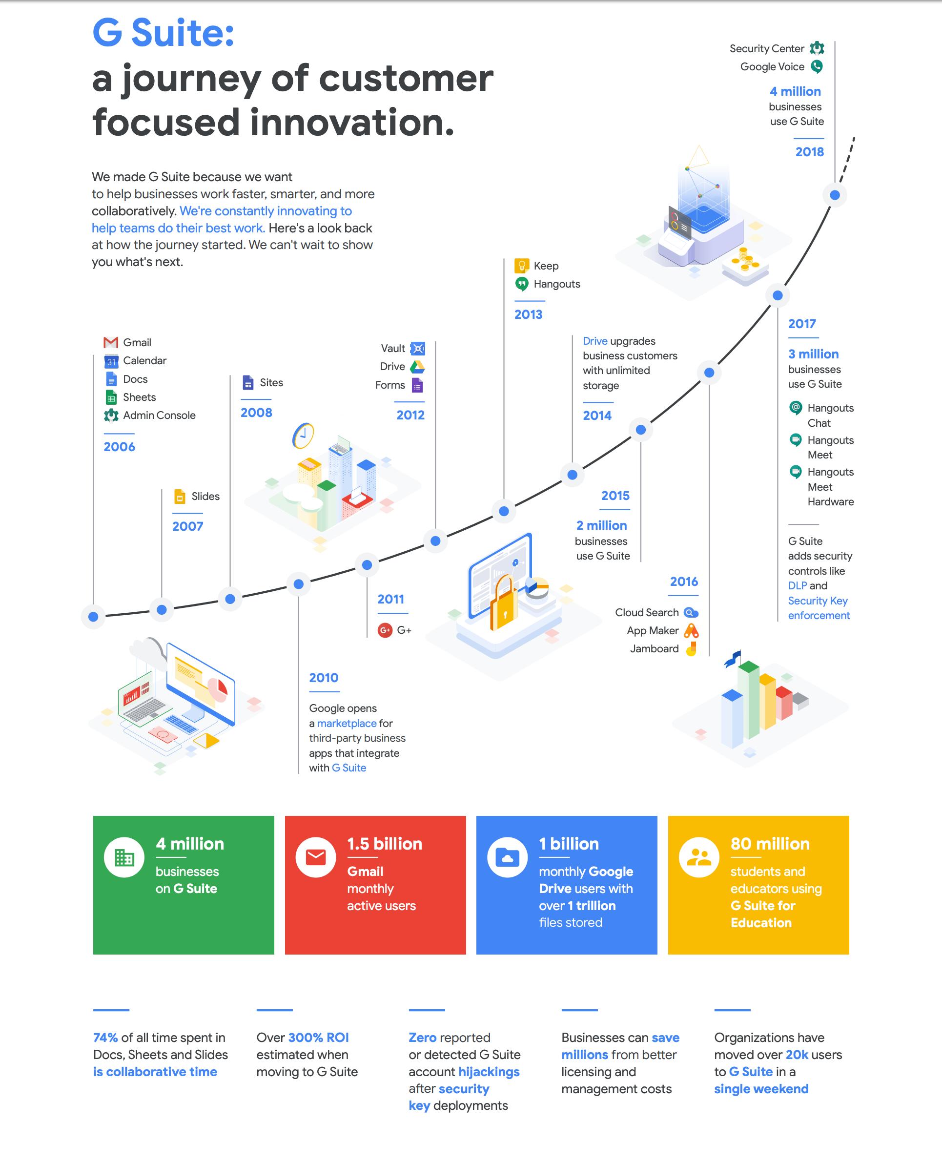 Một số cột mốc quan trọng trong hành trình phát triển hơn 10 năm của bộ ứng dụng Google Apps nay là G Suite
